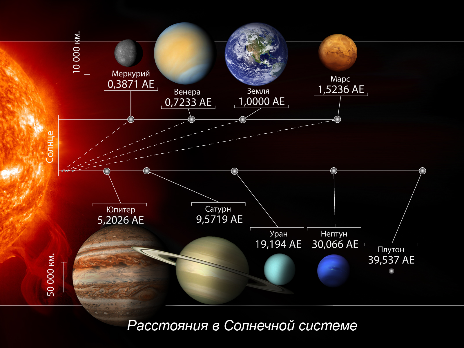 Планеты и звезды солнечной системы