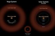 В системе Веги найден пояс астероидов