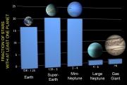Землеподобные планеты неразборчивы